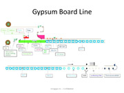 Gypsum Board Manufacturing
