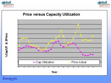 Price Versus Utilization
